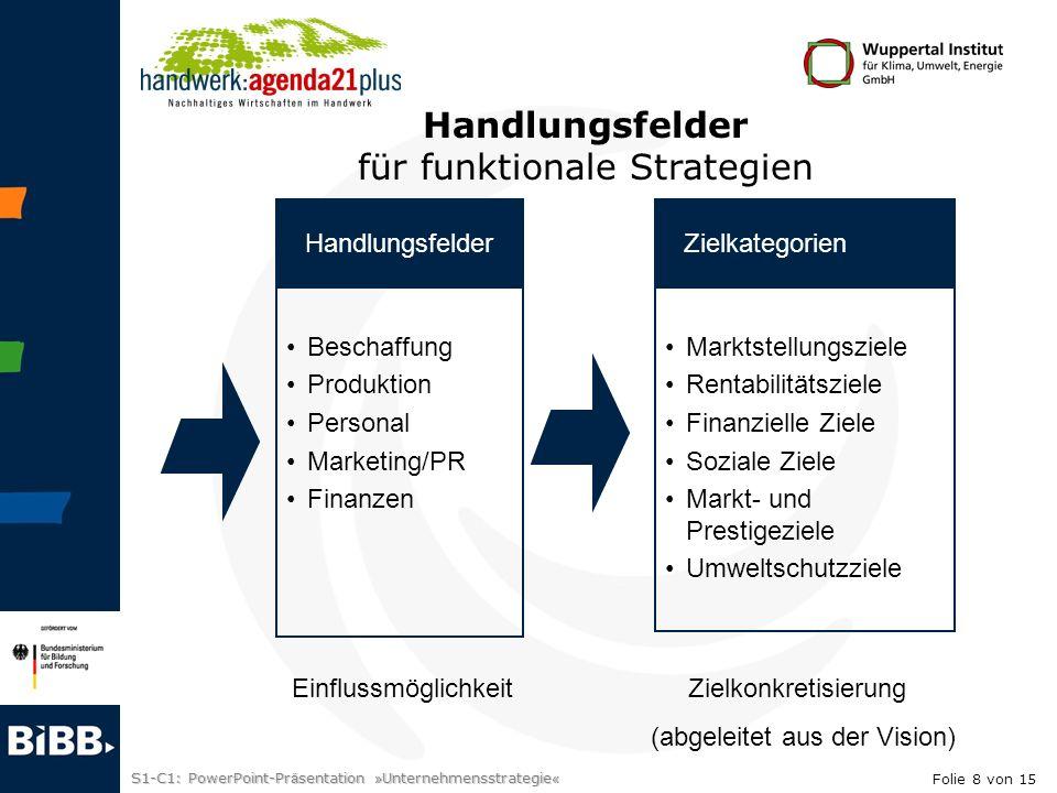 S1-C1: PowerPoint-Pr ä sentation » Unternehmensstrategie « Handlungsfelder Beschaffung Produktion Personal Marketing/PR Finanzen Zielkategorien Markts