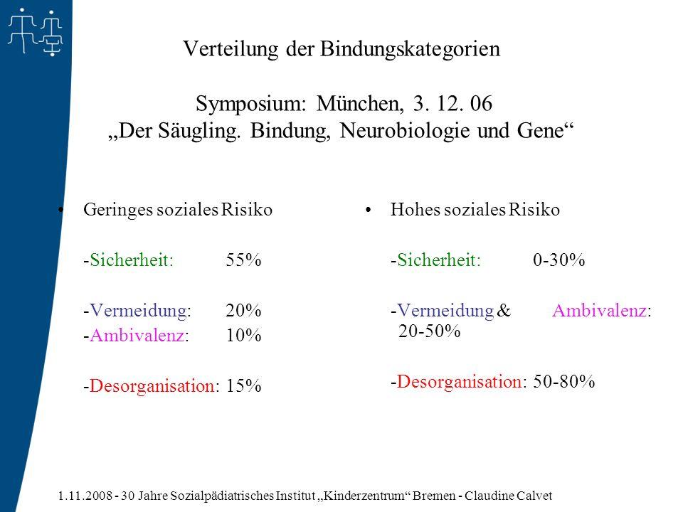 1.11.2008 - 30 Jahre Sozialpädiatrisches Institut Kinderzentrum Bremen - Claudine Calvet Verteilung der Bindungskategorien Symposium: München, 3. 12.