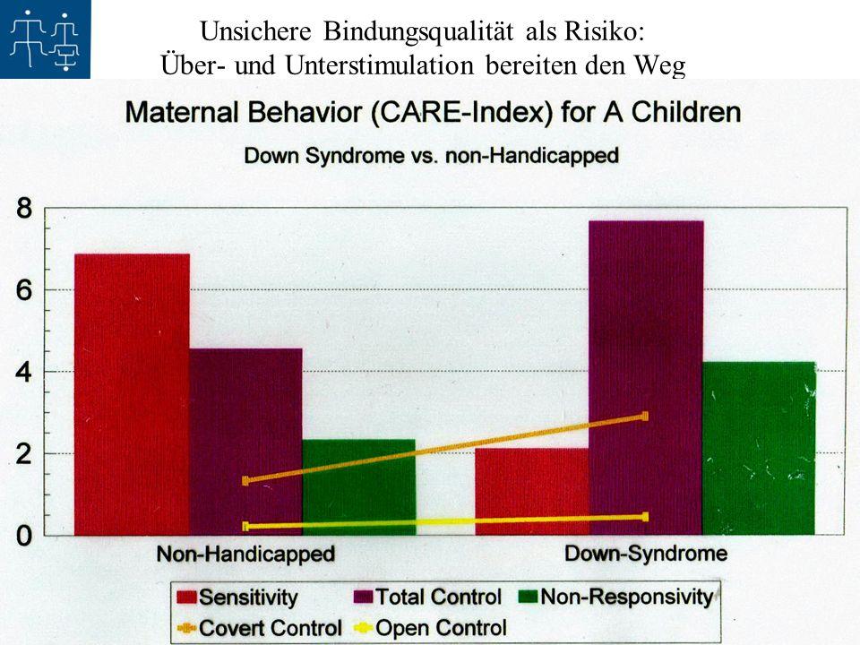 1.11.2008 - 30 Jahre Sozialpädiatrisches Institut Kinderzentrum Bremen - Claudine Calvet Unsichere Bindungsqualität als Risiko: Über- und Unterstimula