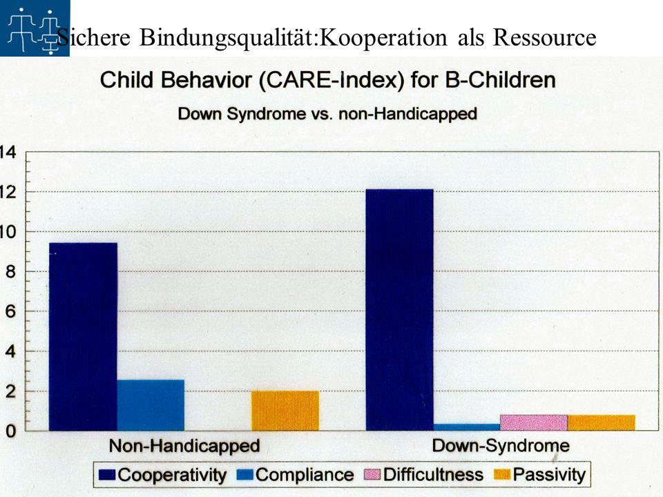 1.11.2008 - 30 Jahre Sozialpädiatrisches Institut Kinderzentrum Bremen - Claudine Calvet Sichere Bindungsqualität:Kooperation als Ressource