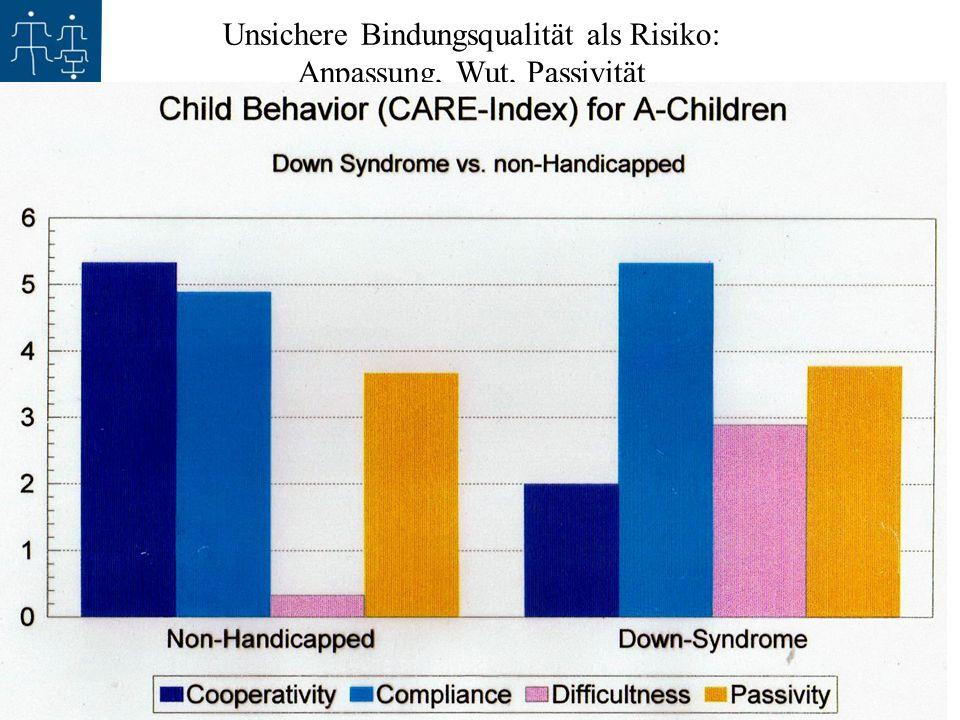 1.11.2008 - 30 Jahre Sozialpädiatrisches Institut Kinderzentrum Bremen - Claudine Calvet Unsichere Bindungsqualität als Risiko: Anpassung, Wut, Passiv