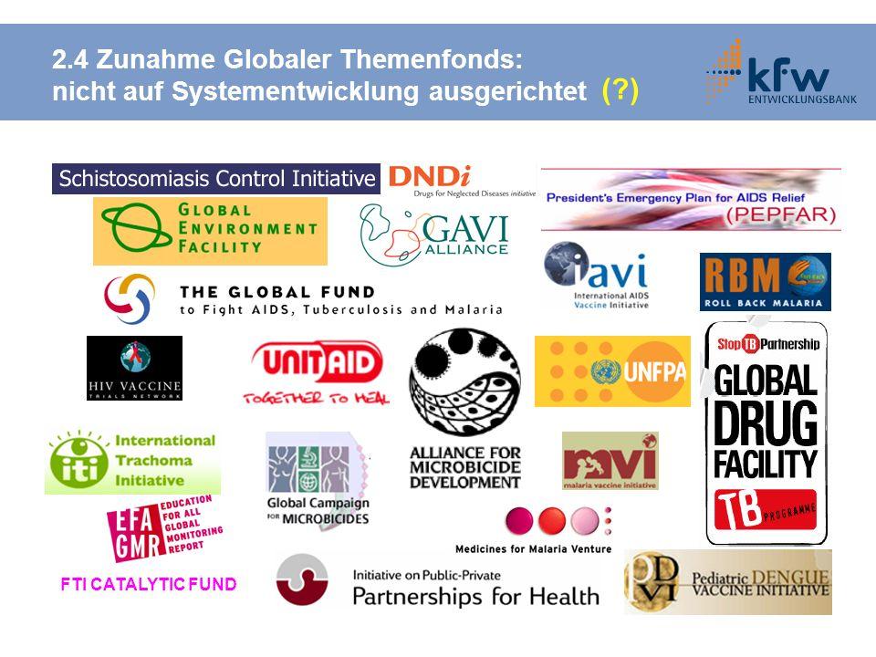 2.4 Zunahme Globaler Themenfonds: nicht auf Systementwicklung ausgerichtet FTI CATALYTIC FUND (?)