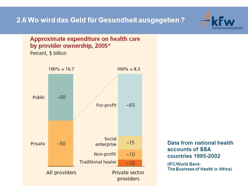 Data from national health accounts of SSA countries 1995-2002 (IFC/World Bank: The Business of Health in Africa) 2.6 Wo wird das Geld für Gesundheit a