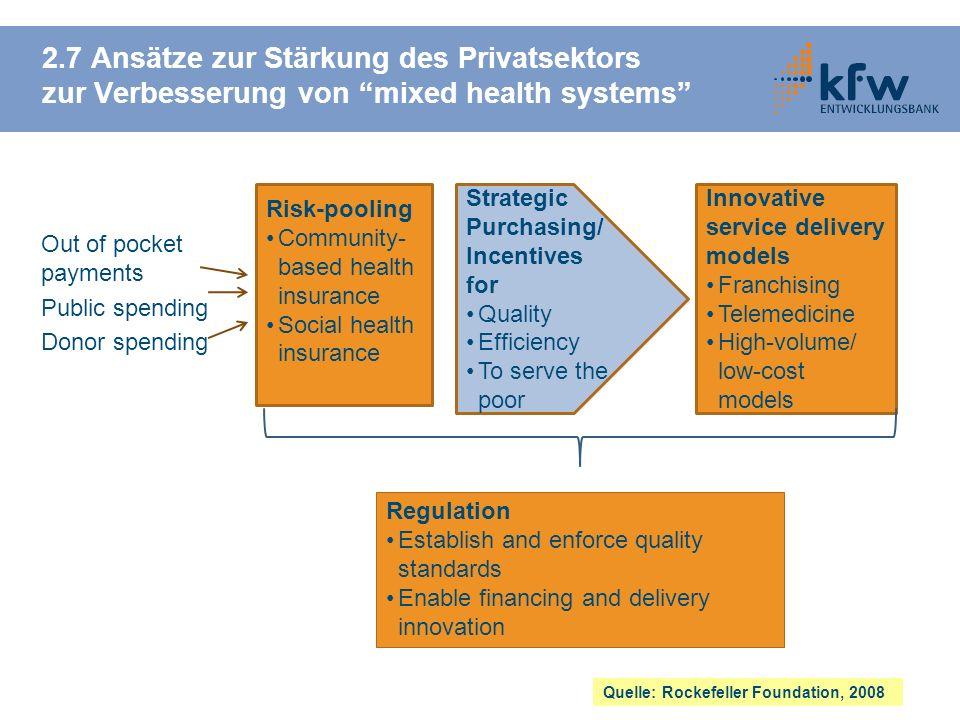 Strategic Purchasing/ Incentives for Quality Efficiency To serve the poor 2.7 Ansätze zur Stärkung des Privatsektors zur Verbesserung von mixed health