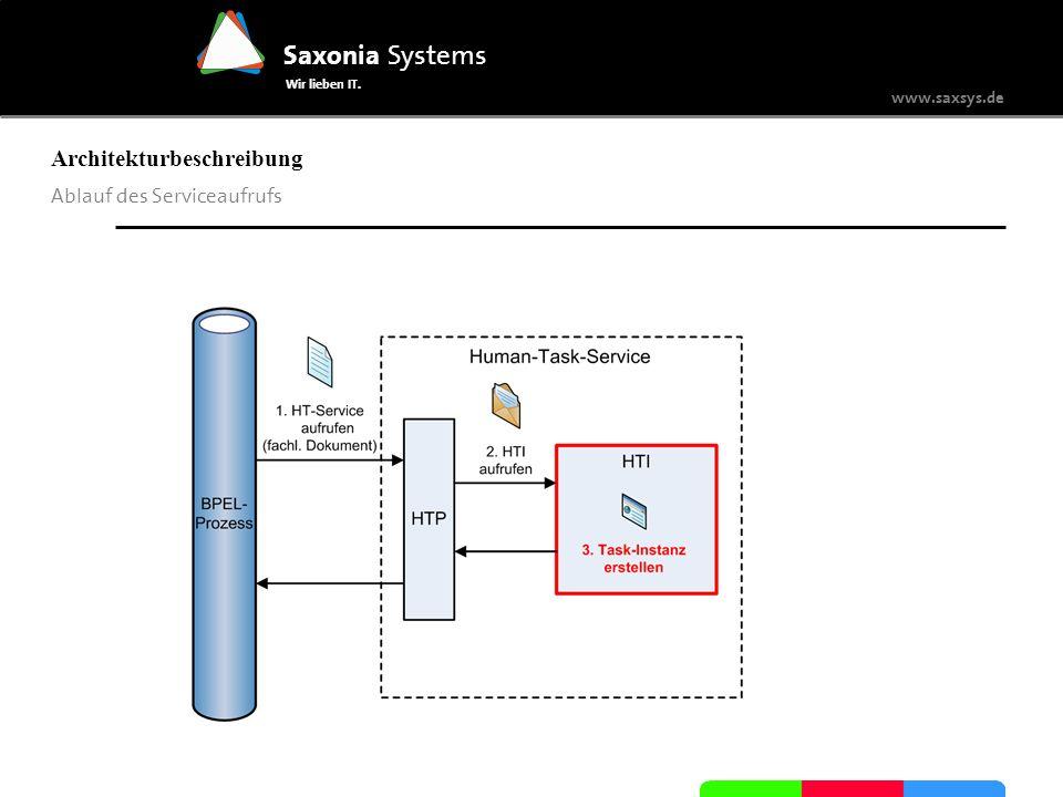 www.saxsys.de Saxonia Systems Wir lieben IT. Architekturbeschreibung Ablauf des Serviceaufrufs