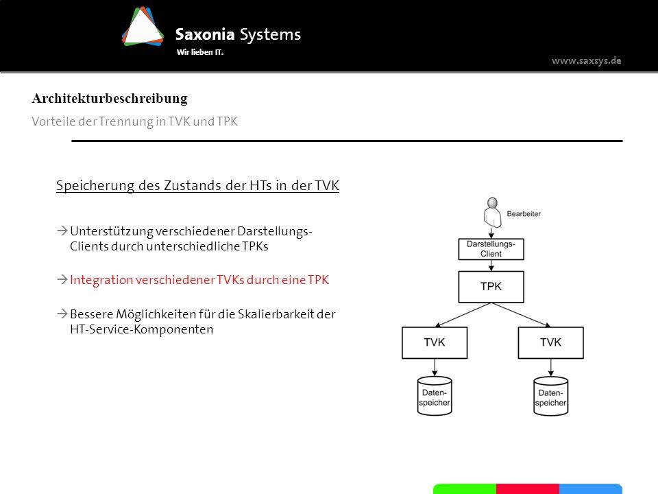 www.saxsys.de Saxonia Systems Wir lieben IT. Architekturbeschreibung Vorteile der Trennung in TVK und TPK Speicherung des Zustands der HTs in der TVK