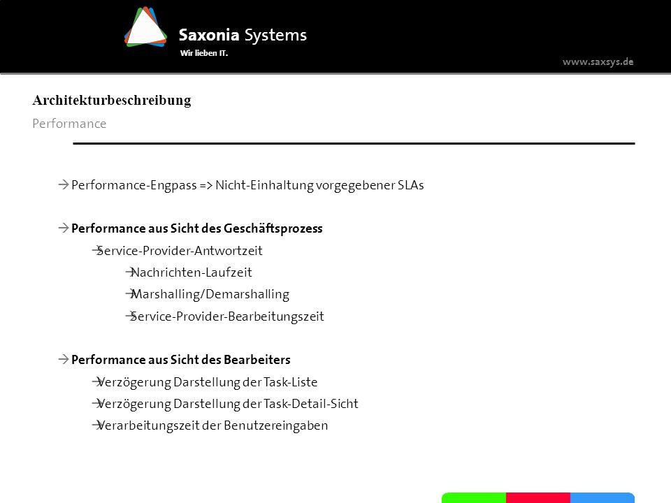 www.saxsys.de Saxonia Systems Wir lieben IT. Architekturbeschreibung Performance Performance-Engpass => Nicht-Einhaltung vorgegebener SLAs Performance