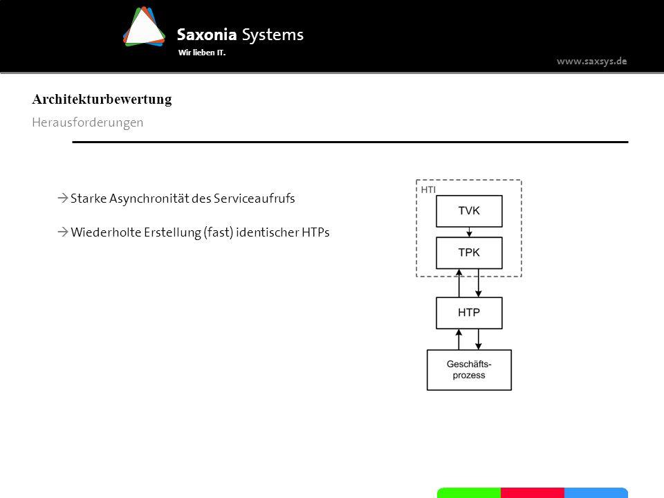 www.saxsys.de Saxonia Systems Wir lieben IT. Herausforderungen Architekturbewertung Starke Asynchronität des Serviceaufrufs Wiederholte Erstellung (fa