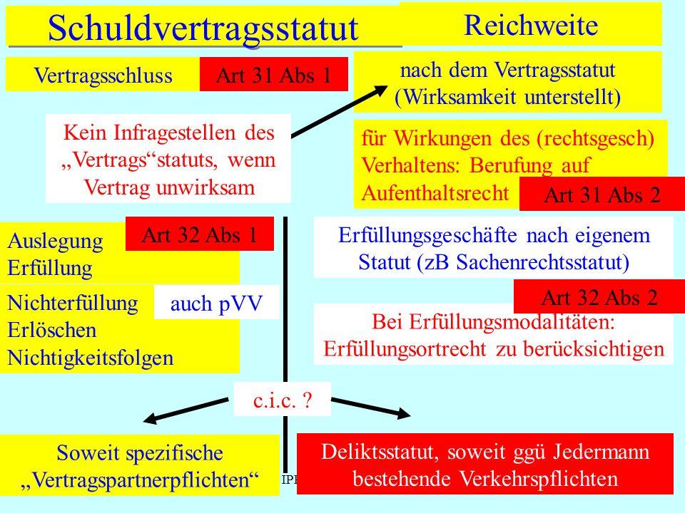 IPR Thomas Rauscher Schuldvertragsstatut Vertragsschluss Reichweite Art 31 Abs 1 nach dem Vertragsstatut (Wirksamkeit unterstellt) Kein Infragestellen