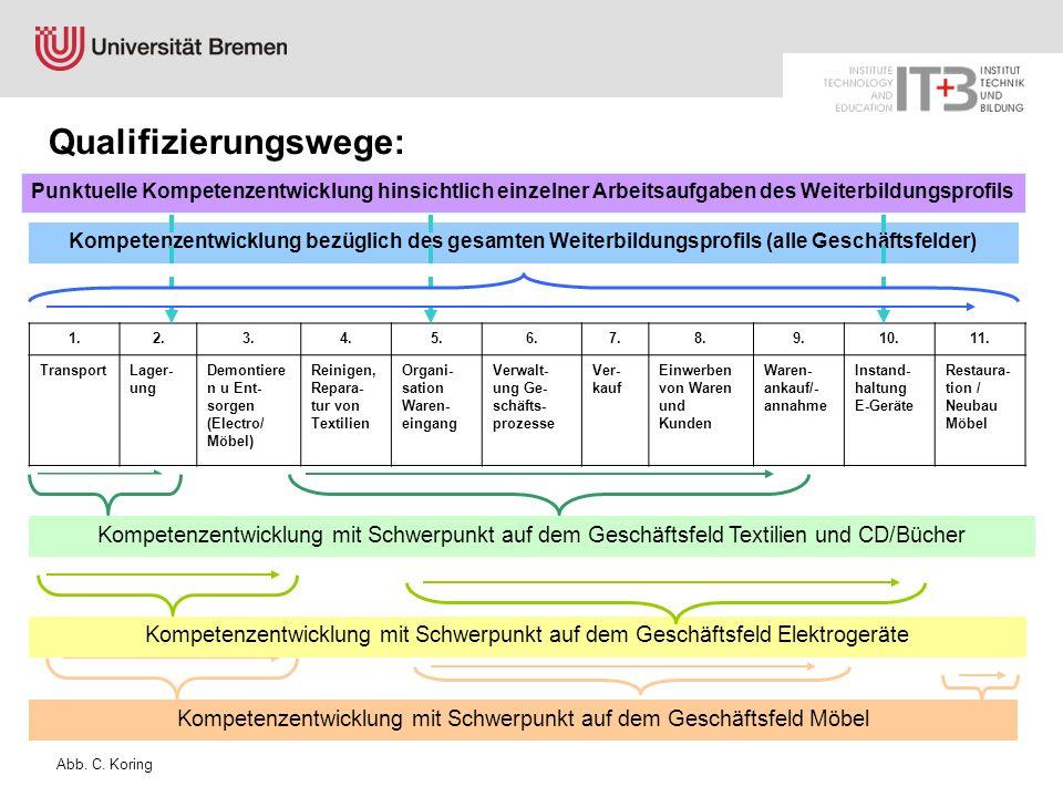 Punktuelle Kompetenzentwicklung hinsichtlich einzelner Arbeitsaufgaben des Weiterbildungsprofils Kompetenzentwicklung bezüglich des gesamten Weiterbil