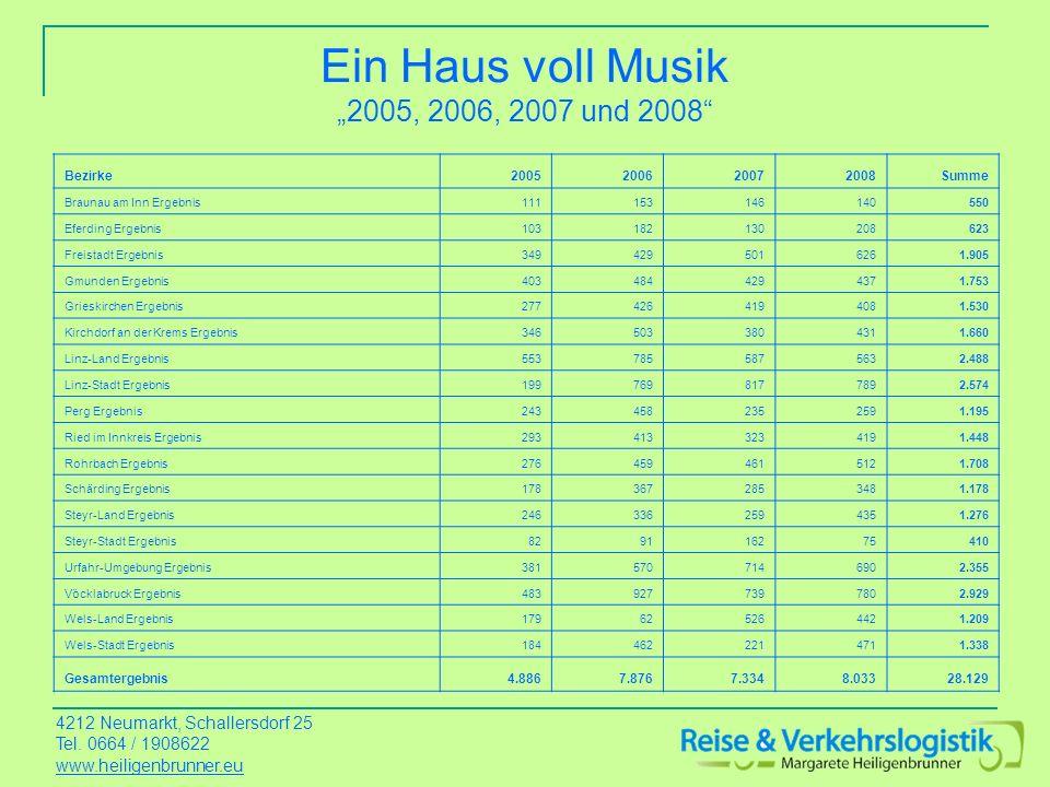 Ein Haus voll Musik 2005, 2006, 2007 und 2008 Bezirke2005200620072008Summe Braunau am Inn Ergebnis111153146140550 Eferding Ergebnis103182130208623 Fre