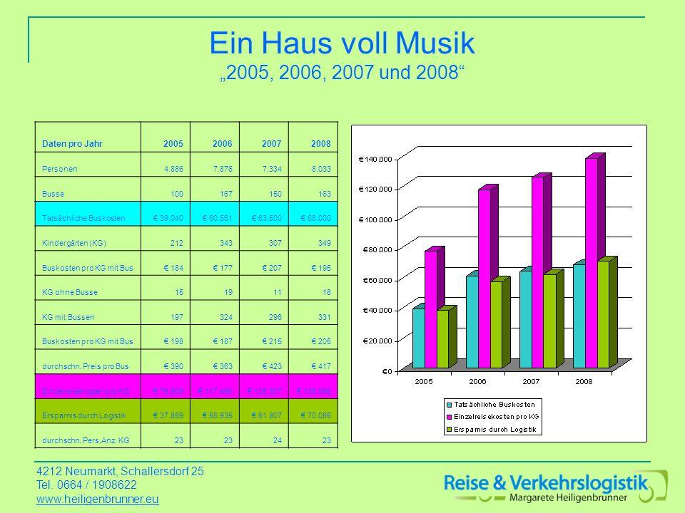 Ein Haus voll Musik 2005, 2006, 2007 und 2008 Daten pro Jahr2005200620072008 Personen4.8867.8767.3348.033 Busse100167150163 Tatsächliche Buskosten 39.