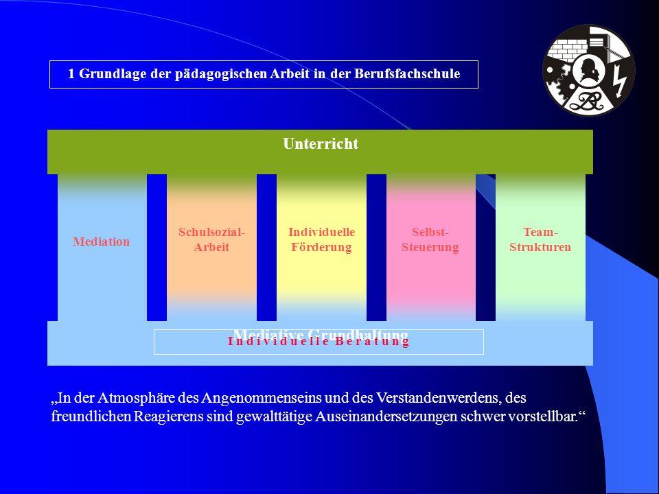 Mediative Grundhaltung Mediation Schulsozial- Arbeit Team- Strukturen Individuelle Förderung Selbst- Steuerung Unterricht I n d i v i d u e l l e B e