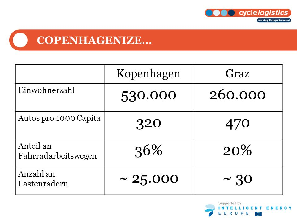 KopenhagenGraz Einwohnerzahl 530.000260.000 Autos pro 1000 Capita 320470 Anteil an Fahrradarbeitswegen 36%20% Anzahl an Lastenrädern ~ 25.000~ 30 COPE