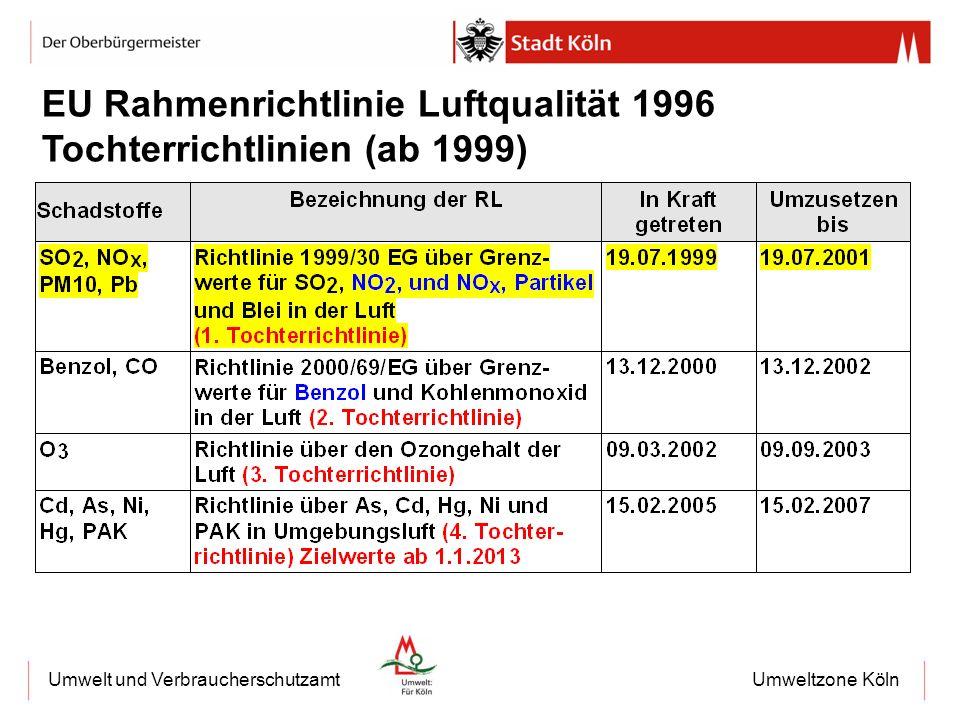 Umweltzone KölnUmwelt und Verbraucherschutzamt 2 EU Rahmenrichtlinie Luftqualität 1996 Tochterrichtlinien (ab 1999)