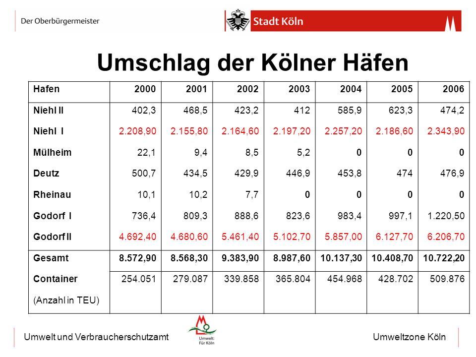 Umweltzone KölnUmwelt und Verbraucherschutzamt Hafen2000200120022003200420052006 Niehl II402,3468,5423,2412585,9623,3474,2 Niehl I2.208,902.155,802.16