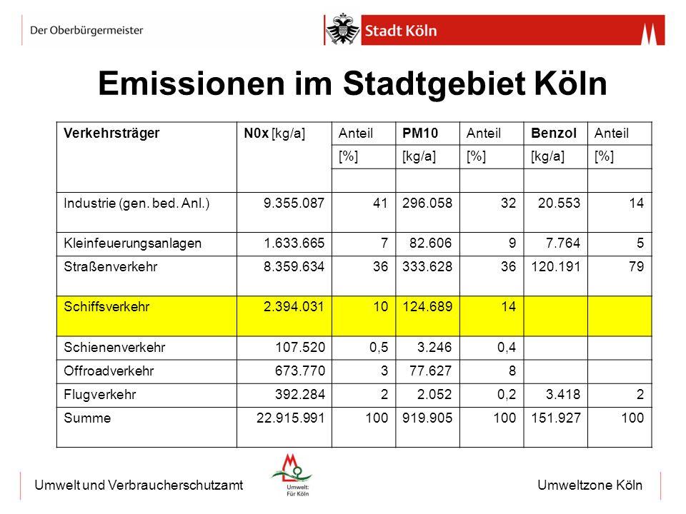 Umweltzone KölnUmwelt und Verbraucherschutzamt Emissionen im Stadtgebiet Köln VerkehrsträgerN0x [kg/a]AnteilPM10AnteilBenzolAnteil [%][kg/a][%][kg/a][