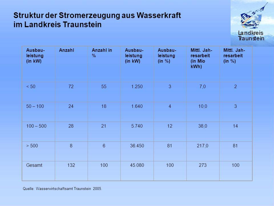 Struktur der Stromerzeugung aus Wasserkraft im Landkreis Traunstein Ausbau- leistung (in kW) AnzahlAnzahl in % Ausbau- leistung (in kW) Ausbau- leistu