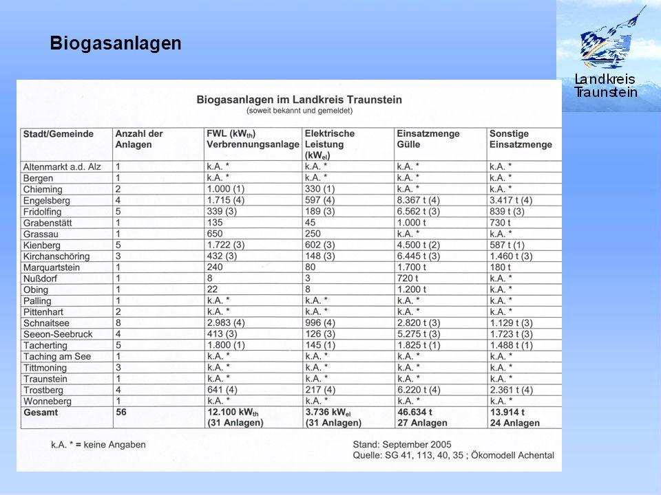 Biogasanlagen im Landkreis Traunstein (soweit bekannt und gemeldet) k.A. * = keine Angaben Stand: September 2005 Quelle: SG 41, 113, 40, 35 Ökomodell