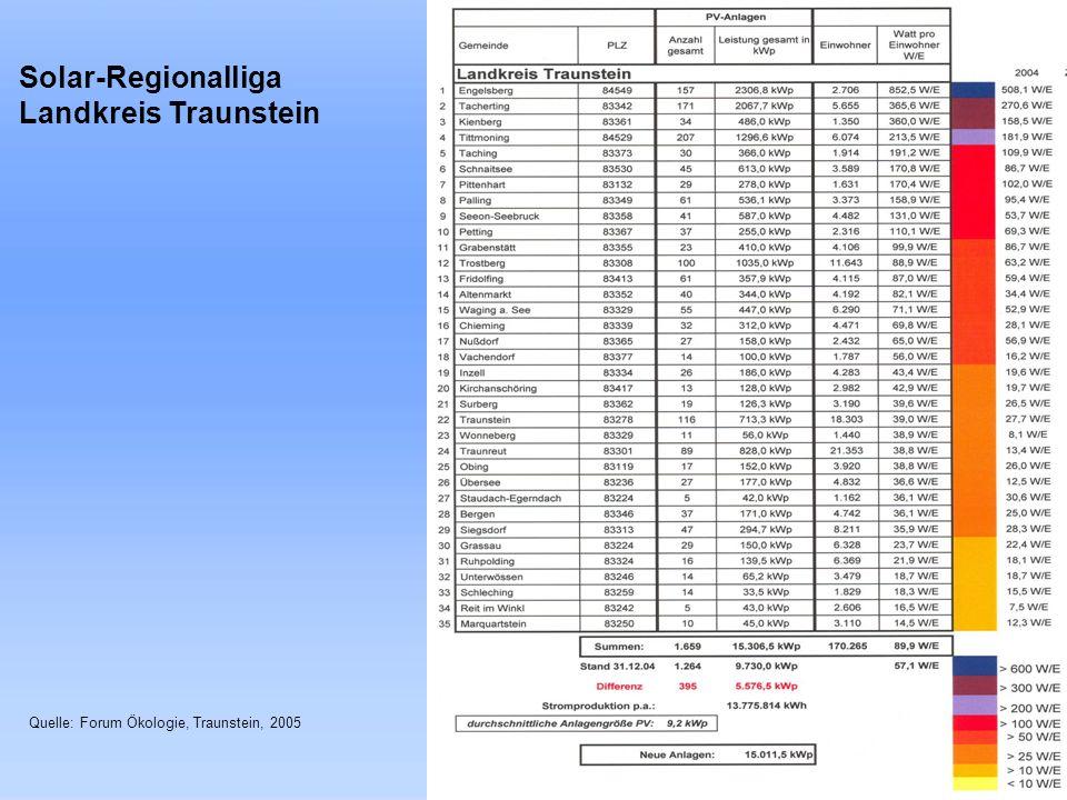 Solar-Regionalliga Landkreis Traunstein Quelle: Forum Ökologie, Traunstein, 2005