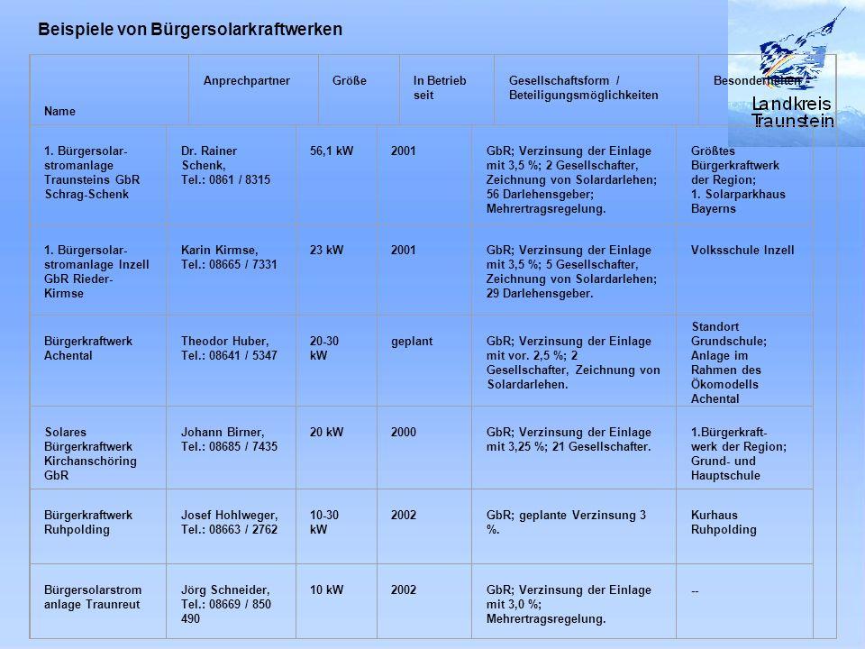 Abb. : Bürgersolarkraftwerke im Landkreis Traunstein Name Anprechpartner Größe In Betrieb seit Gesellschaftsform / Beteiligungsmöglichkeiten Besonderh
