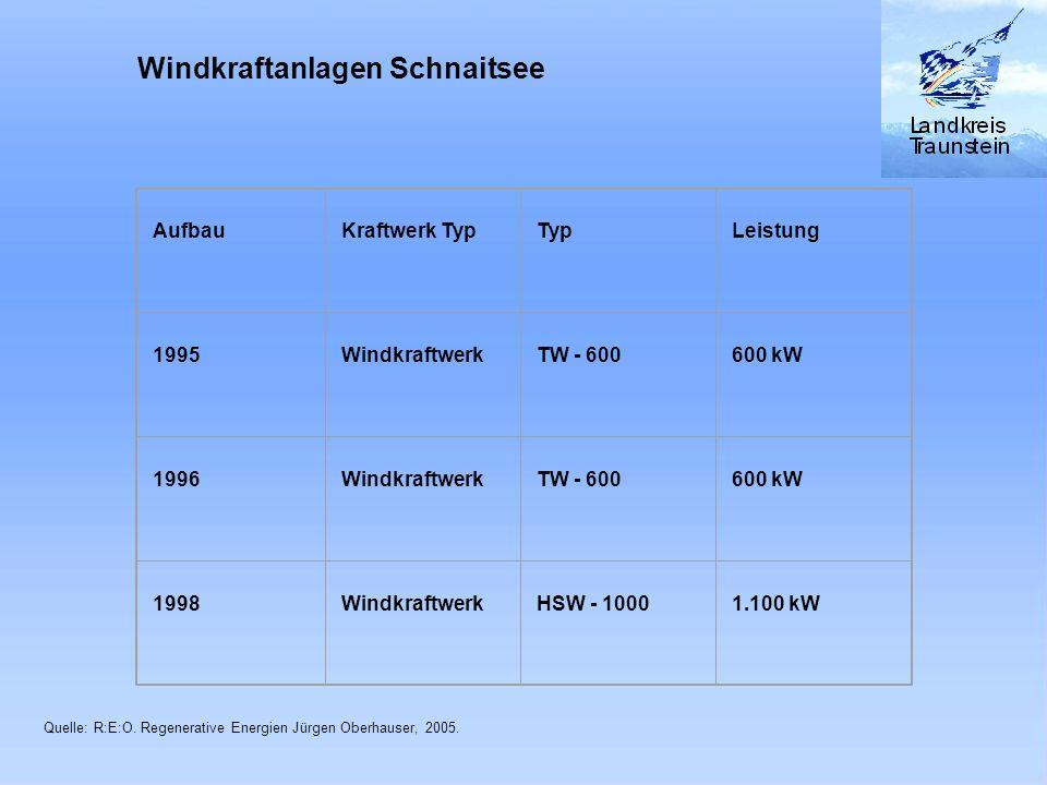 Aufbau Kraftwerk Typ Typ Leistung 1995 Windkraftwerk TW - 600 600 kW 1996 Windkraftwerk TW - 600 600 kW 1998 Windkraftwerk HSW - 1000 1.100 kW Windkra