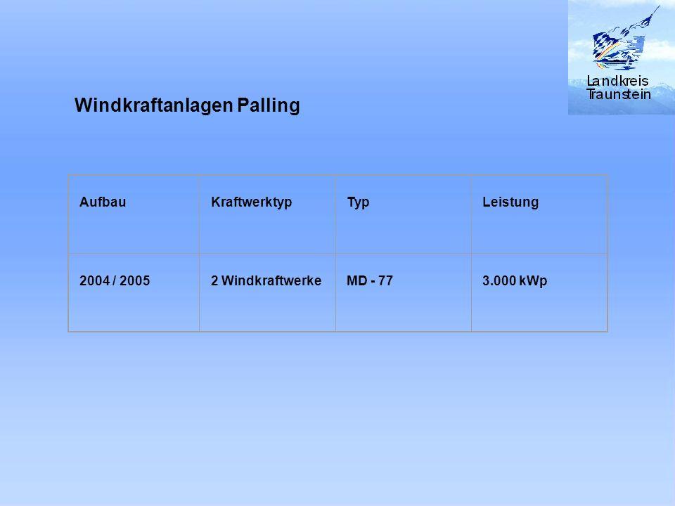 Aufbau Kraftwerktyp Typ Leistung 2004 / 2005 2 Windkraftwerke MD - 77 3.000 kWp Windkraftanlagen Palling