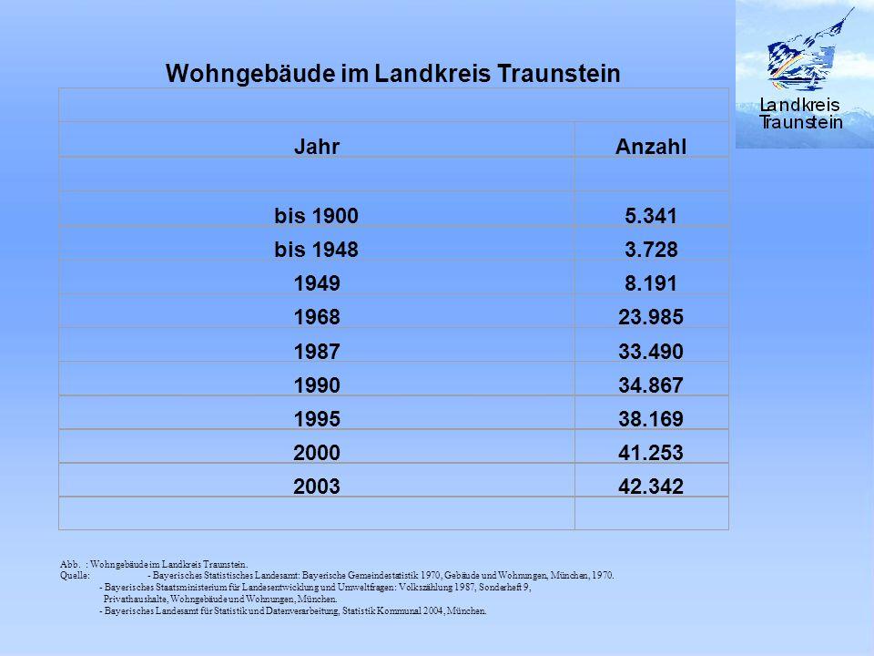 Abb. : Wohngebäude im Landkreis Traunstein Wohngebäude im Landkreis Traunstein JahrAnzahl bis 19005.341 bis 19483.728 19498.191 196823.985 198733.490
