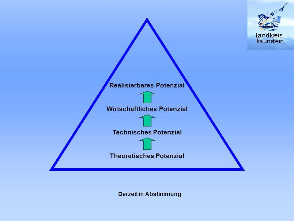 Realisierbares Potenzial Wirtschaftliches Potenzial Technisches Potenzial Theoretisches Potenzial Derzeit in Abstimmung
