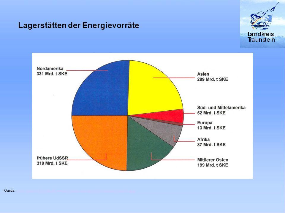 Stromerzeugung Bayern 2001 Quelle: BaySTMIVT, Gesamtkonzept Bayern zur Energiepolitik vom 20.