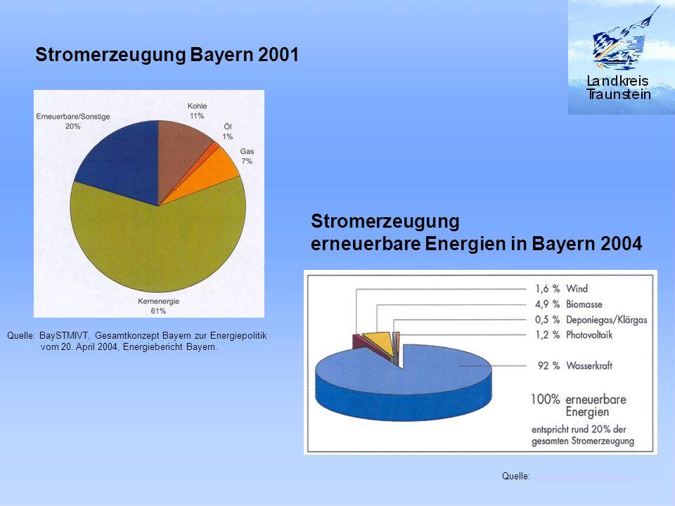 Stromerzeugung Bayern 2001 Quelle: BaySTMIVT, Gesamtkonzept Bayern zur Energiepolitik vom 20. April 2004, Energiebericht Bayern. Stromerzeugung durch