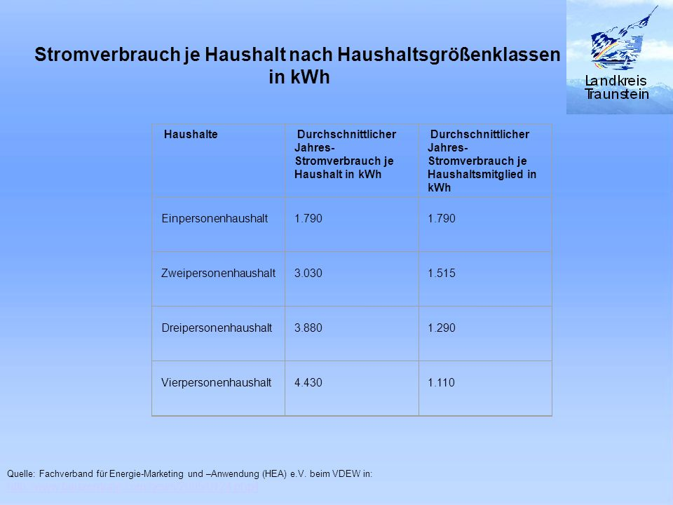 Stromverbrauch je Haushalt nach Haushaltsgrößenklassen in kWh Haushalte Durchschnittlicher Jahres- Stromverbrauch je Haushalt in kWh Durchschnittliche