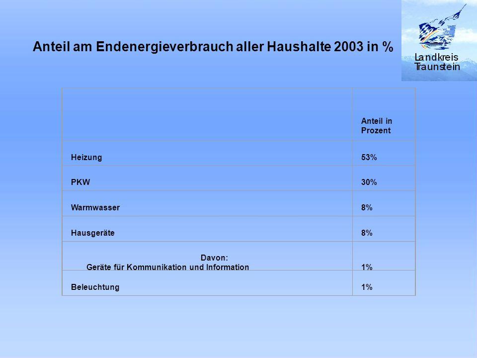 Abb. : Anteil am Endenergieverbrauch aller Haushalte 2003 in % Anteil in Prozent Heizung 53% PKW 30% Warmwasser 8% Hausgeräte 8% Davon: Geräte für Kom