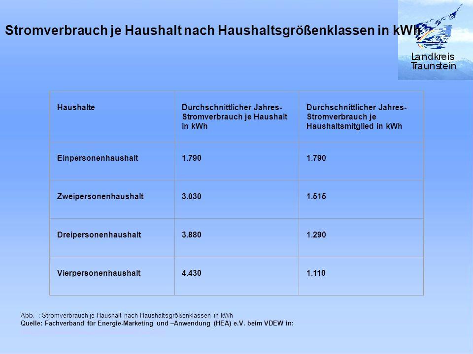 Haushaltsgrößen im Landkreis Traunstein (2003) Haushaltsart Anteil in Prozent Anteil absolut Einwohneranteil Einpersonenhaushalt 30,5% 20.740 Haushalte Entspr.