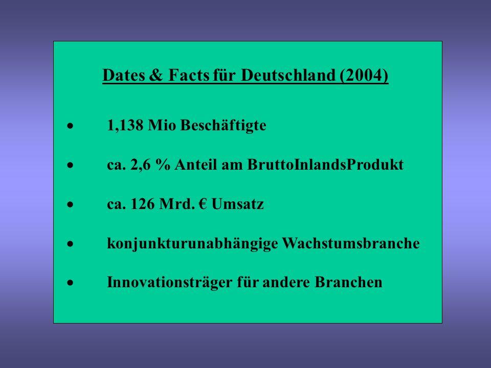 Dates & Facts für Deutschland (2004) 1,138 Mio Beschäftigte ca. 2,6 % Anteil am BruttoInlandsProdukt ca. 126 Mrd. Umsatz konjunkturunabhängige Wachstu