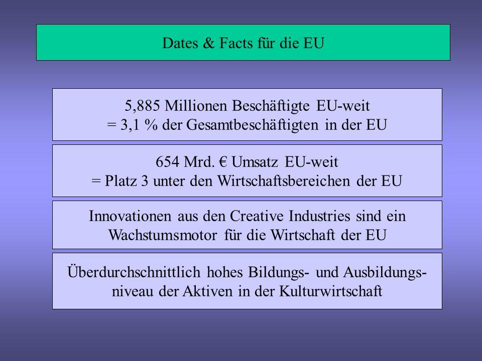 Dates & Facts für die EU 5,885 Millionen Beschäftigte EU-weit = 3,1 % der Gesamtbeschäftigten in der EU 654 Mrd. Umsatz EU-weit = Platz 3 unter den Wi