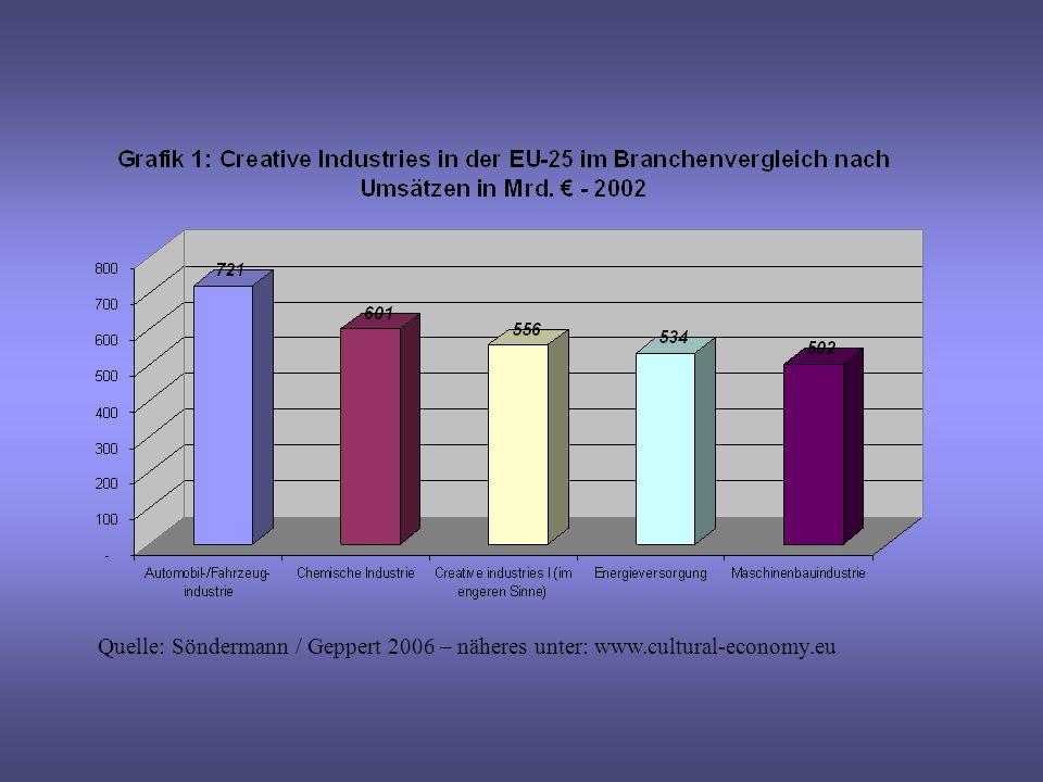 Quelle: Söndermann / Geppert 2006 – näheres unter: www.cultural-economy.eu