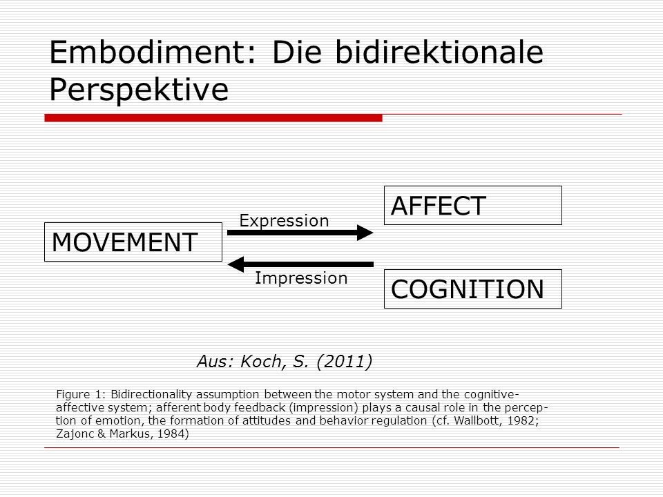 Embodiment: Die bidirektionale Perspektive MOVEMENT AFFECT COGNITION Figure 1: Bidirectionality assumption between the motor system and the cognitive-