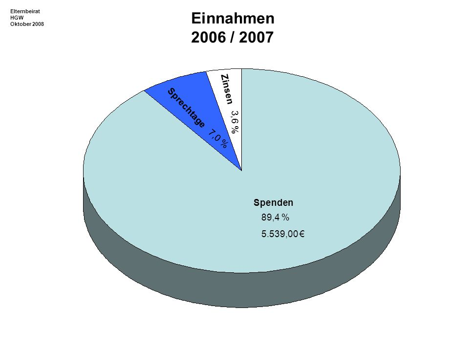 Konzerte Soziales, Wettbewerbe Geschenke Schulfest Kabarett LEV Fahrten, Kultur, Seminare, Gastschüler Fach- schaften 54,6 % 17,2 % 7,6 % 3,1 % 4,4 % 0,2 % 4,0 % 8,9 % Ausgaben 2006 / 2007 Elternbeirat HGW Oktober 2008