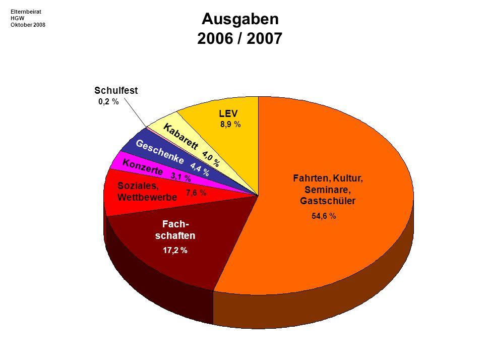 Spenden Sprechtage Schulfest Kopiergeld GAPP Zinsen Kabarett 47,9% 5.000,00 4,9 % 9,6 % 16,0 % 4,8 % 3,6 % 13,2 % Einnahmen 2007 / 2008 Elternbeirat HGW Oktober 2008