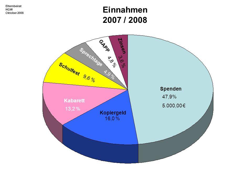 Spenden Sprechtage Schulfest Kopiergeld GAPP Zinsen Kabarett 47,9% 5.000,00 4,9 % 9,6 % 16,0 % 4,8 % 3,6 % 13,2 % Einnahmen 2007 / 2008 Elternbeirat H