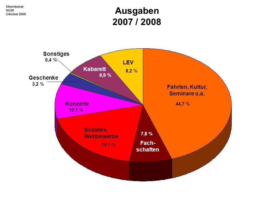 Konzerte Soziales, Wettbewerbe Geschenke Sonstiges Kabarett LEV Fahrten, Kultur, Seminare u.a. Fach- schaften 44,7 % 18,7 % 7,8 % 10,1 % 3,2 % 0,4 % 6
