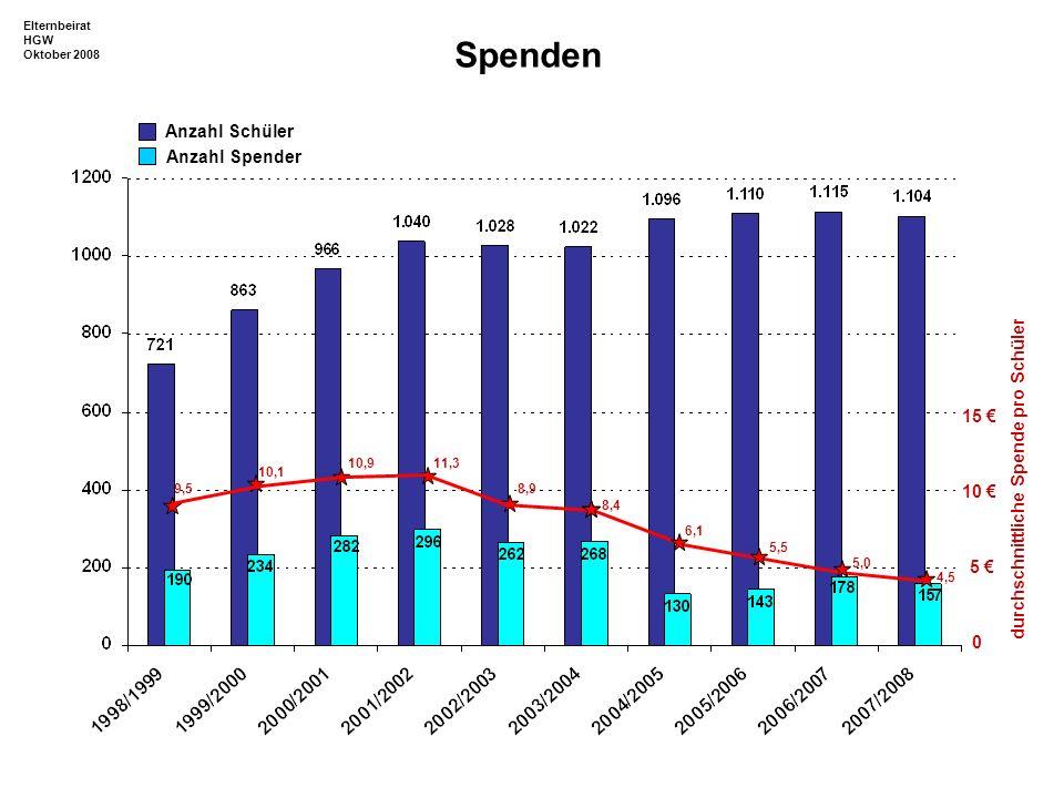 0 5 10 15 durchschnittliche Spende pro Schüler 9,5 10,1 10,911,3 8,9 8,4 6,1 5,5 5,0 4,5 Spenden Anzahl Schüler Anzahl Spender Elternbeirat HGW Oktobe