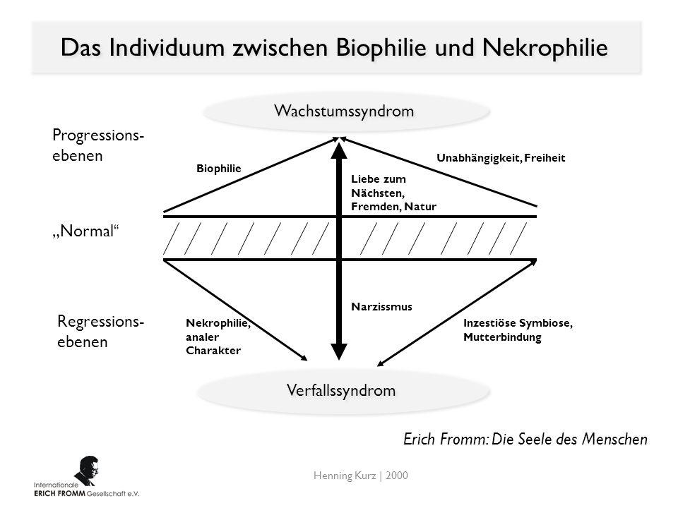 Das Individuum zwischen Biophilie und Nekrophilie Wachstumssyndrom Verfallssyndrom Progressions- ebenen Normal Regressions- ebenen Biophilie Unabhängi