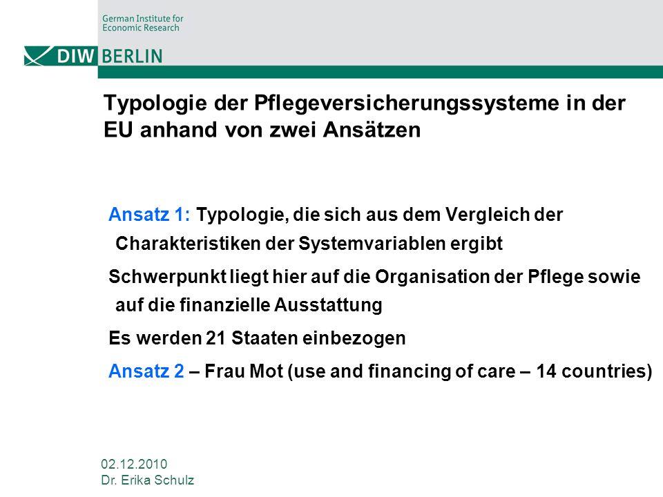 02.12.2010 Dr. Erika Schulz Typologie der Pflegeversicherungssysteme in der EU anhand von zwei Ansätzen Ansatz 1: Typologie, die sich aus dem Vergleic