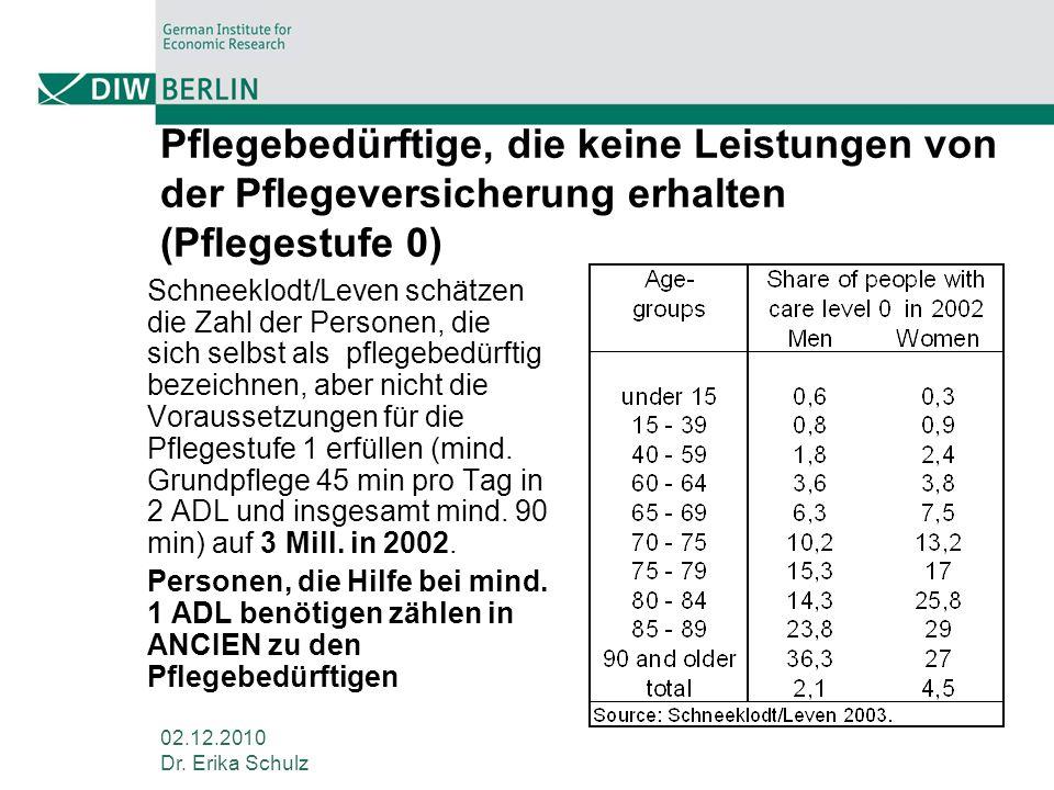 02.12.2010 Dr. Erika Schulz Pflegebedürftige, die keine Leistungen von der Pflegeversicherung erhalten (Pflegestufe 0) Schneeklodt/Leven schätzen die