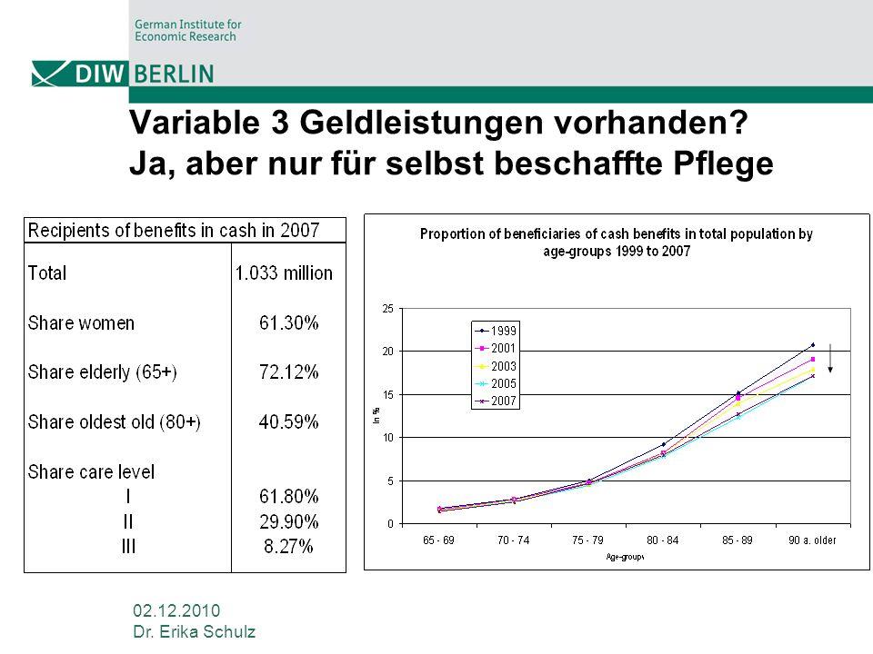 02.12.2010 Dr. Erika Schulz Variable 3 Geldleistungen vorhanden? Ja, aber nur für selbst beschaffte Pflege