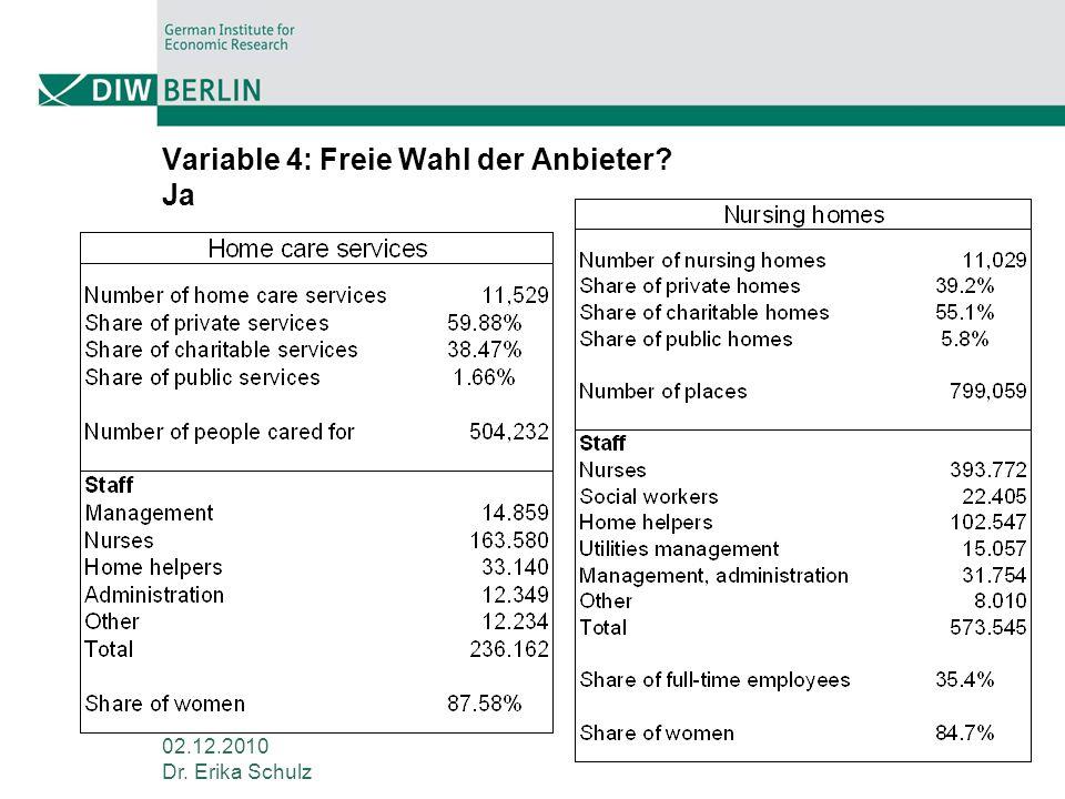 02.12.2010 Dr. Erika Schulz Variable 4: Freie Wahl der Anbieter? Ja