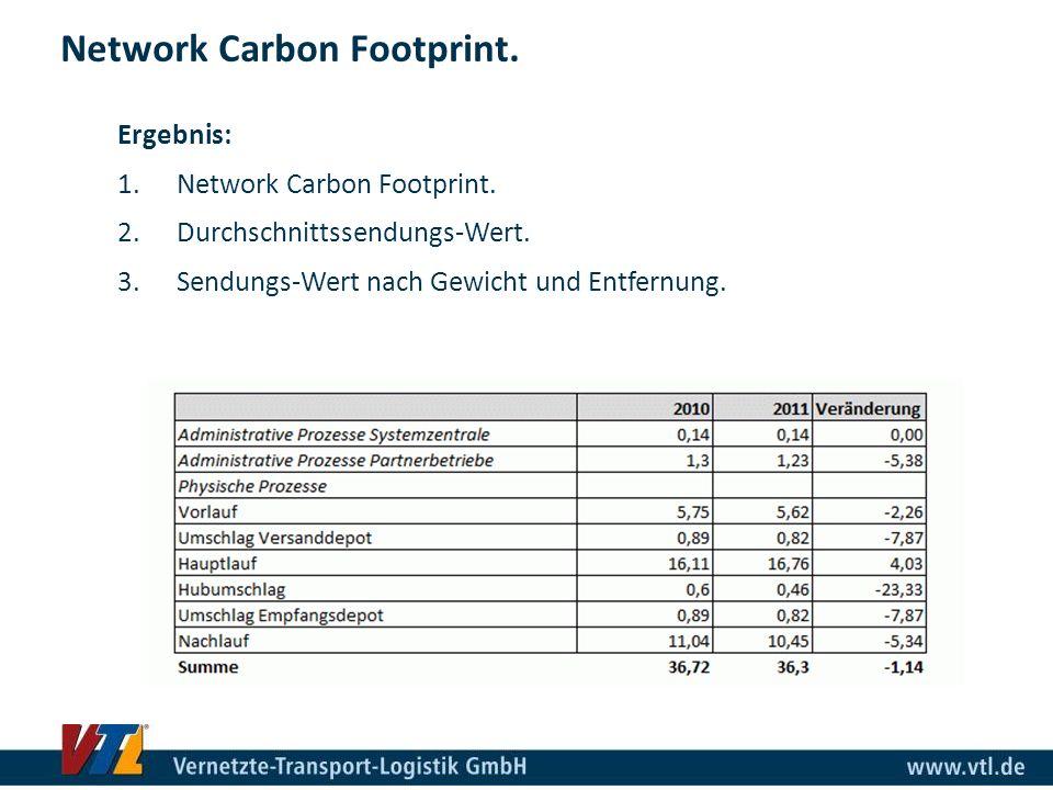 Network Carbon Footprint. Ergebnis: 1.Network Carbon Footprint. 2.Durchschnittssendungs-Wert. 3.Sendungs-Wert nach Gewicht und Entfernung.