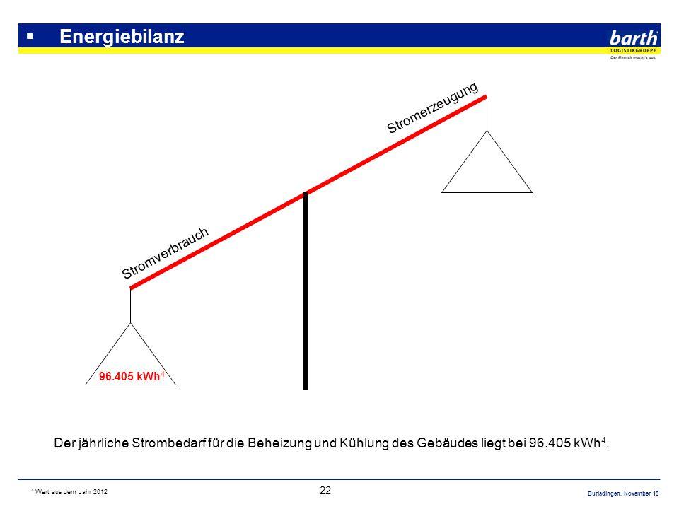 Burladingen, November 13 22 Energiebilanz Der jährliche Strombedarf für die Beheizung und Kühlung des Gebäudes liegt bei 96.405 kWh 4. Stromverbrauch